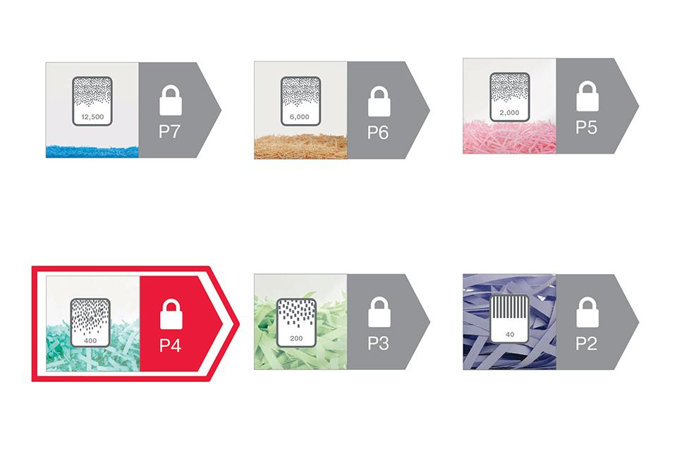 Poziomy bezpieczeństwa DIN - niszczarki